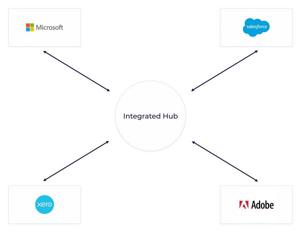 example of how a hub works