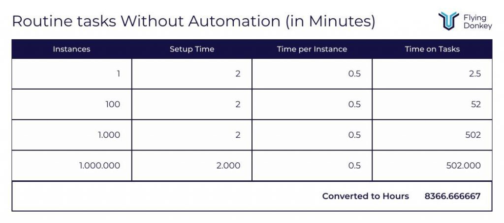 time spent on admin without automation